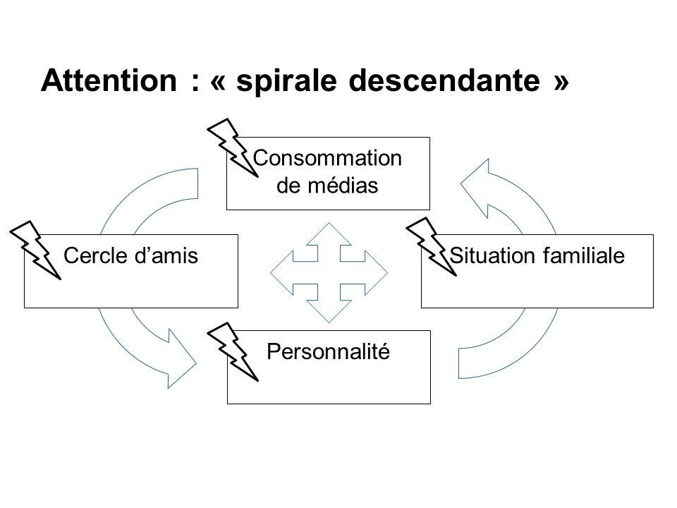 Attention : « spirale descendante » Cercle d'amisSituation familiale Personnalité Consommation de médias