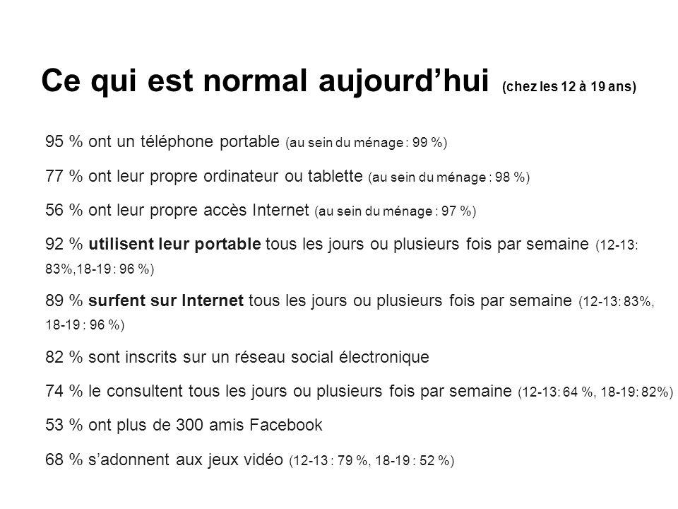 Ce qui est normal aujourd'hui (chez les 12 à 19 ans) 95 % ont un téléphone portable (au sein du ménage : 99 %) 77 % ont leur propre ordinateur ou tabl