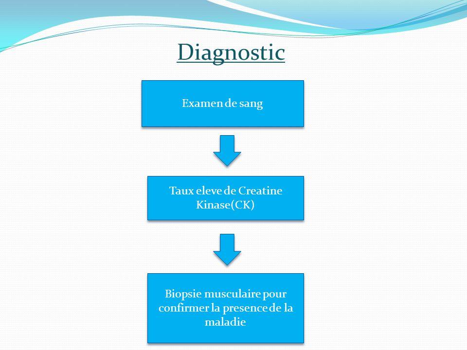 Traitement symptomatique Traitement de substitution de l'enzyme Maltase Alglucosidase alpha (myozyme) Soulager les manifestations de la maladie Remplacer l'enzyme alpha glucosidase acide altérée dans les cellules de la personne malade perfusion Traitement