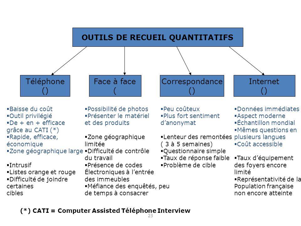 23 OUTILS DE RECUEIL QUANTITATIFS Téléphone () Face à face ( Internet () Correspondance ()  Baisse du coût  Outil privilégié  De + en + efficace gr