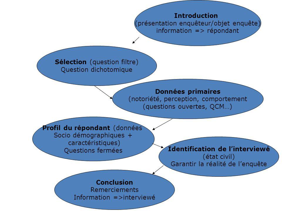 26 Introduction (présentation enquêteur/objet enquête) information => répondant Sélection (question filtre) Question dichotomique Données primaires (n