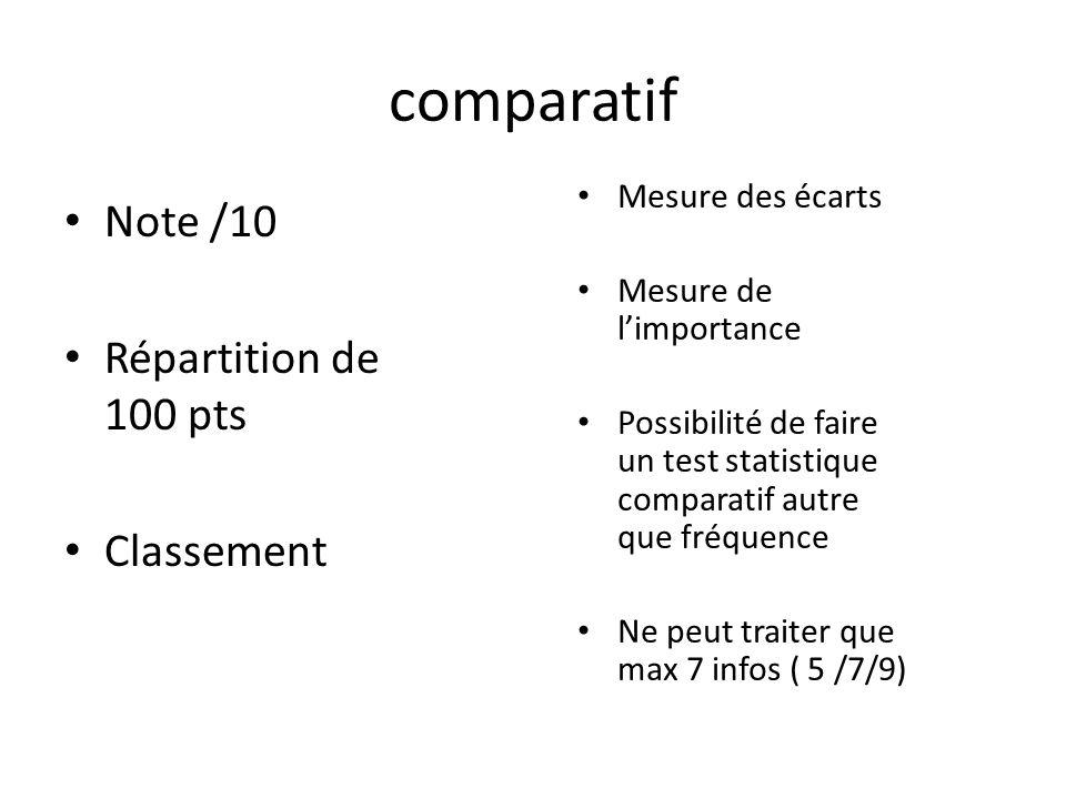 comparatif Note /10 Répartition de 100 pts Classement Mesure des écarts Mesure de l'importance Possibilité de faire un test statistique comparatif aut