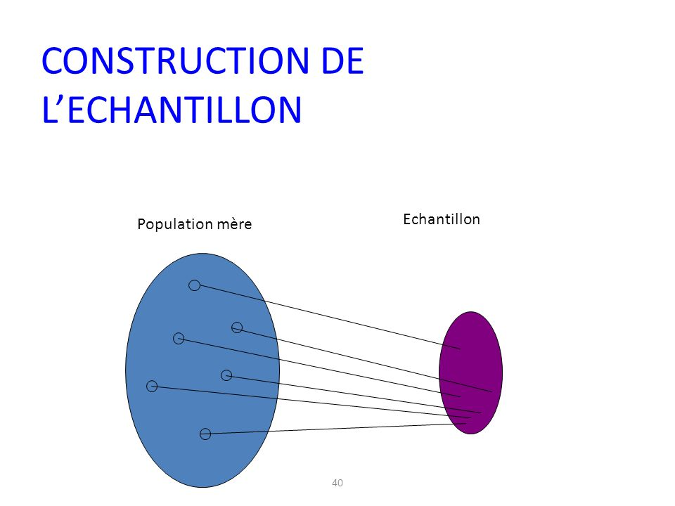 40 Population mère Echantillon CONSTRUCTION DE L'ECHANTILLON