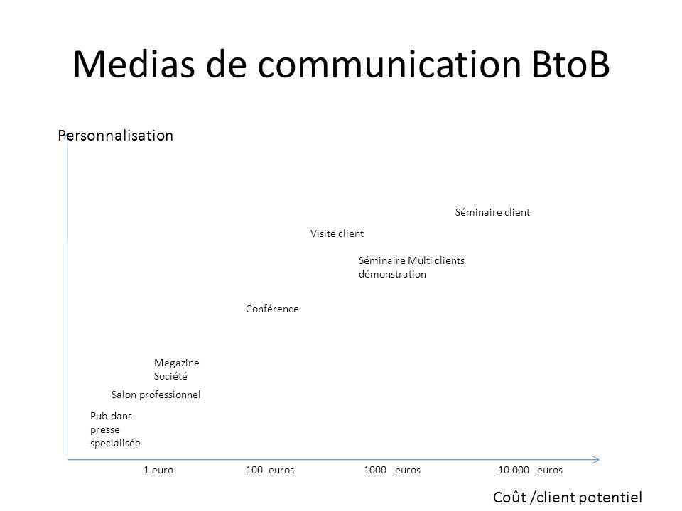 Medias de communication BtoB Personnalisation Coût /client potentiel Pub dans presse specialisée Salon professionnel Magazine Société Conférence Sémin
