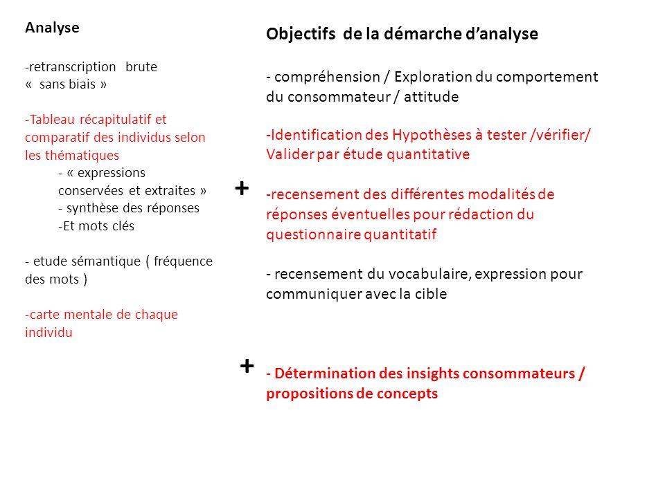 Analyse -retranscription brute « sans biais » -Tableau récapitulatif et comparatif des individus selon les thématiques - « expressions conservées et e