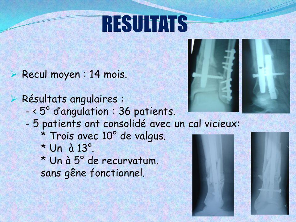 RESULTATS  Recul moyen : 14 mois.  Résultats angulaires : - < 5° d'angulation : 36 patients. - 5 patients ont consolidé avec un cal vicieux: * Trois