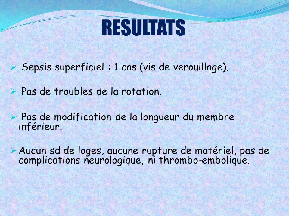 RESULTATS  Sepsis superficiel : 1 cas (vis de verouillage).  Pas de troubles de la rotation.  Pas de modification de la longueur du membre inférieu