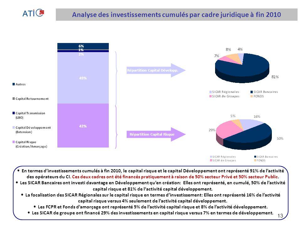 13 Répartition Capital Développ.