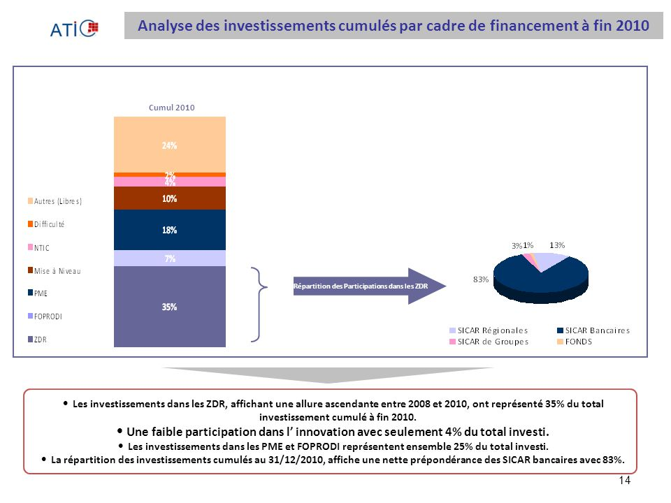 14 Répartition des Participations dans les ZDR Cumul 2010 Les investissements dans les ZDR, affichant une allure ascendante entre 2008 et 2010, ont représenté 35% du total investissement cumulé à fin 2010.