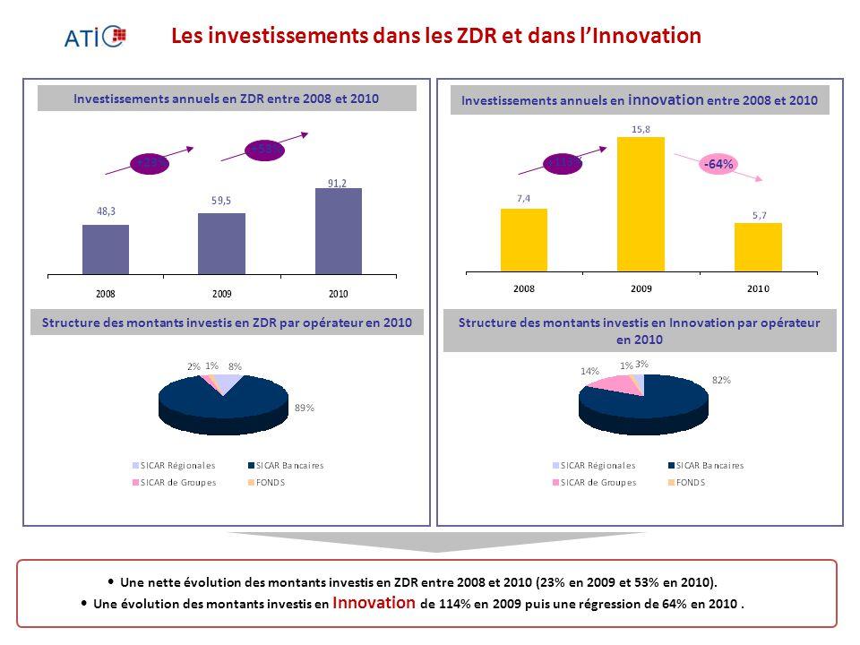 15 Investissements annuels en ZDR entre 2008 et 2010 Structure des montants investis en Innovation par opérateur en 2010 Investissements annuels en innovation entre 2008 et 2010 Structure des montants investis en ZDR par opérateur en 2010 Une nette évolution des montants investis en ZDR entre 2008 et 2010 (23% en 2009 et 53% en 2010).