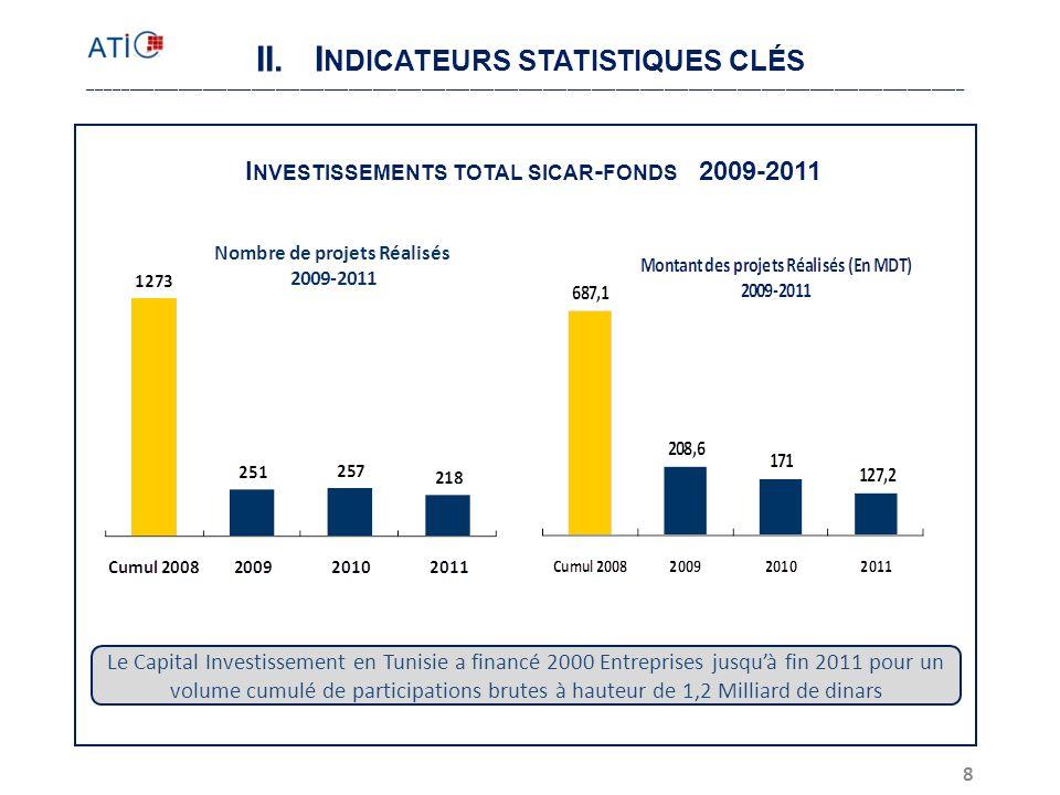 19 Délais de récupération des investissements dépassant la moyenne théorique Cumul 2007200820092010Cumul 2010 Investissements (MD)Dotation nette (MD) Évolution des Investissements bruts (MD) Évolution annuelle des désinvestissements (MD) Le TCMA des désinvestissements sur les 3 dernières années est de 11% largement inférieur à celui des investissements qui est de 20%.