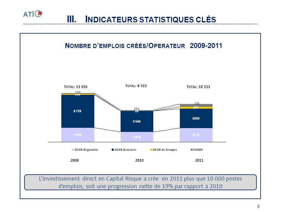 20 Principaux enseignements  Les ressources mobilisées (fonds et capital) continuent de progresser selon un taux soutenu (TCMA sur les trois dernières années de 19%) pour atteindre 1,37 milliards TND en 2011  Le Capital Investissement en Tunisie a financé jusqu'à fin 2011 plus de 2.000 entreprises pour un volume cumulé de participations brutes de plus de 1,192 Milliard de dinars.
