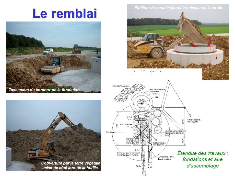 Le remblai 18 pieux de 9m,  450 mm, 12 t Plus de 20 t de ferraille250 m 3 de béton Tassement du contour de la fondation Couverture par la terre végét