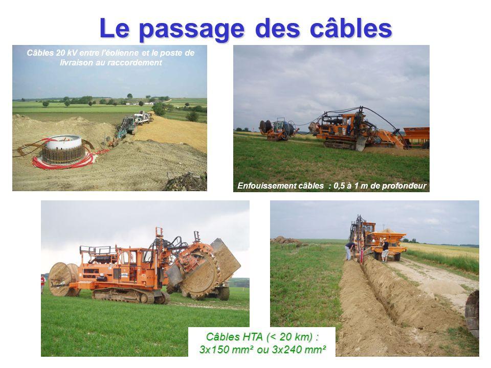 Le passage des câbles Enfouissement câbles : 0,5 à 1 m de profondeur Câbles 20 kV entre l'éolienne et le poste de livraison au raccordement Câbles HTA