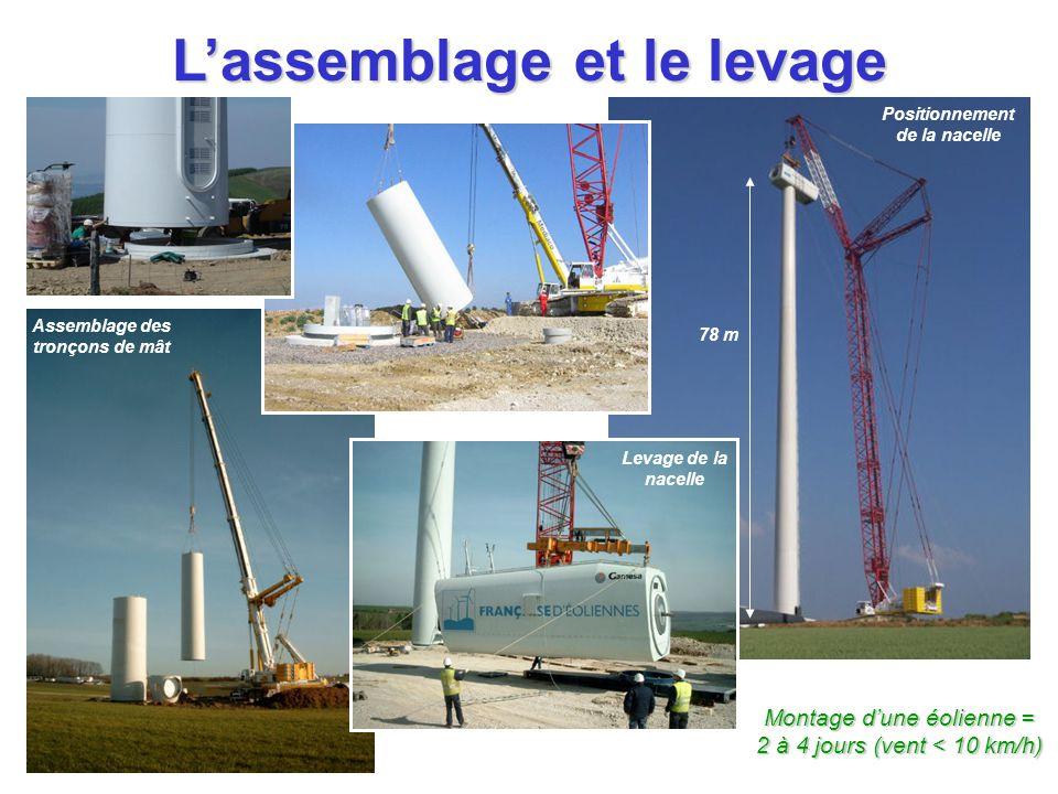 L'assemblage et le levage 78 m Positionnement de la nacelle Levage de la nacelle Assemblage des tronçons de mât Montage d'une éolienne = 2 à 4 jours (