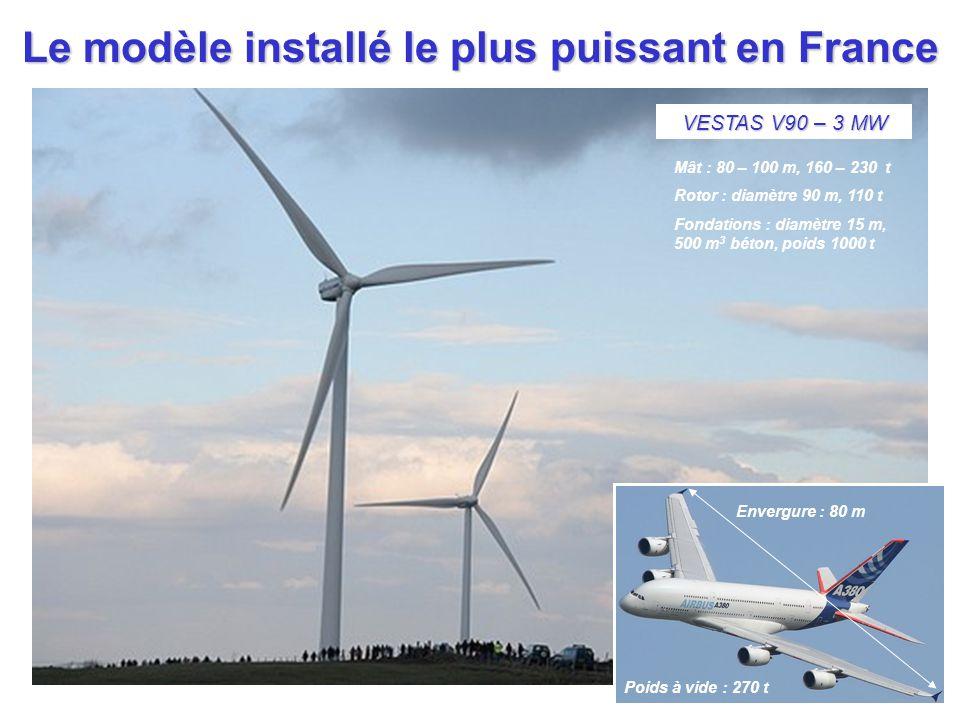 VESTAS V90 – 3 MW Le modèle installé le plus puissant en France Mât : 80 – 100 m, 160 – 230 t Rotor : diamètre 90 m, 110 t Fondations : diamètre 15 m,