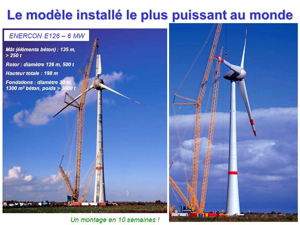 Le modèle installé le plus puissant au monde ENERCON E126 – 6 MW Mât (éléments béton) : 135 m, > 250 t Rotor : diamètre 126 m, 500 t Hauteur totale :