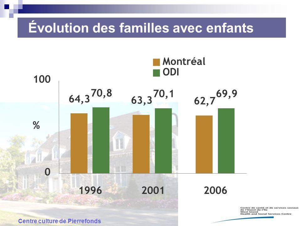 Centre culture de Pierrefonds 64,3 63,3 62,7 70,8 70,169,9 0 100 199620012006 % Montréal ODI Évolution des familles avec enfants