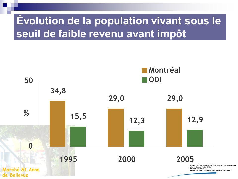 Marché St.Anne de Bellevue 34,8 29,0 15,5 12,3 12,9 0 50 199520002005 % Montréal ODI Évolution de la population vivant sous le seuil de faible revenu