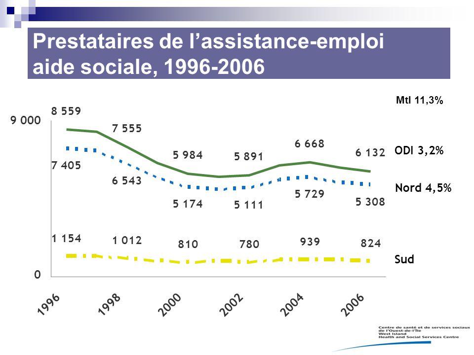 Prestataires de l'assistance-emploi aide sociale, 1996-2006 Mtl 11,3%