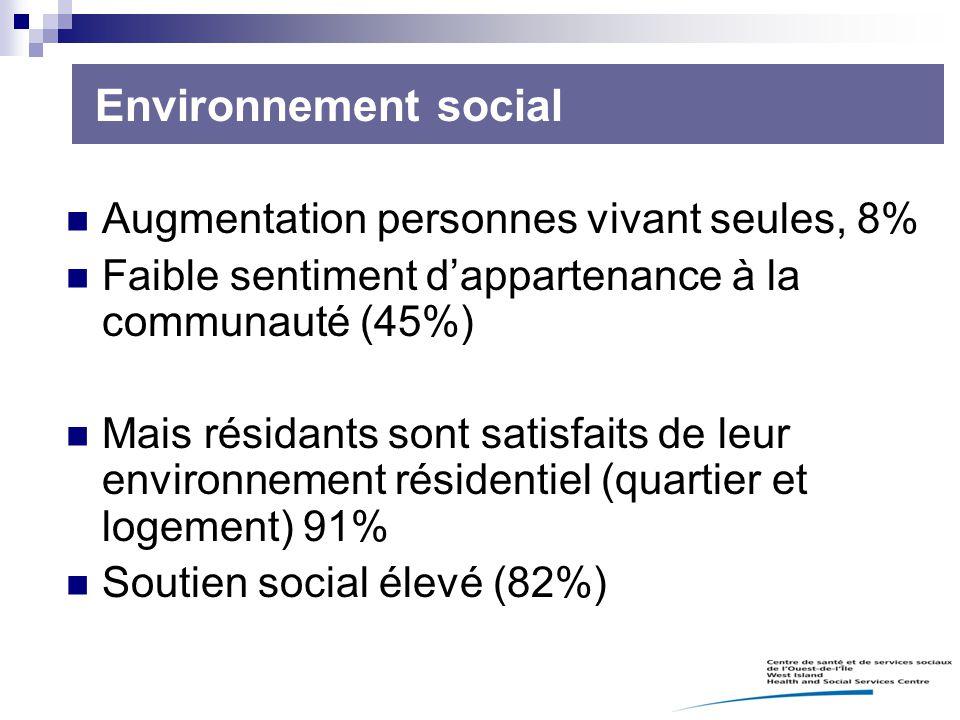 Augmentation personnes vivant seules, 8% Faible sentiment d'appartenance à la communauté (45%) Mais résidants sont satisfaits de leur environnement ré