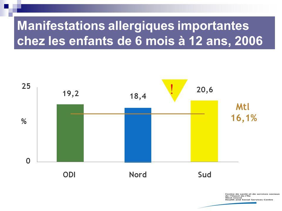 Manifestations allergiques importantes chez les enfants de 6 mois à 12 ans, 2006 19,2 18,4 20,6 0 25 ODINordSud % Mtl 16,1% 