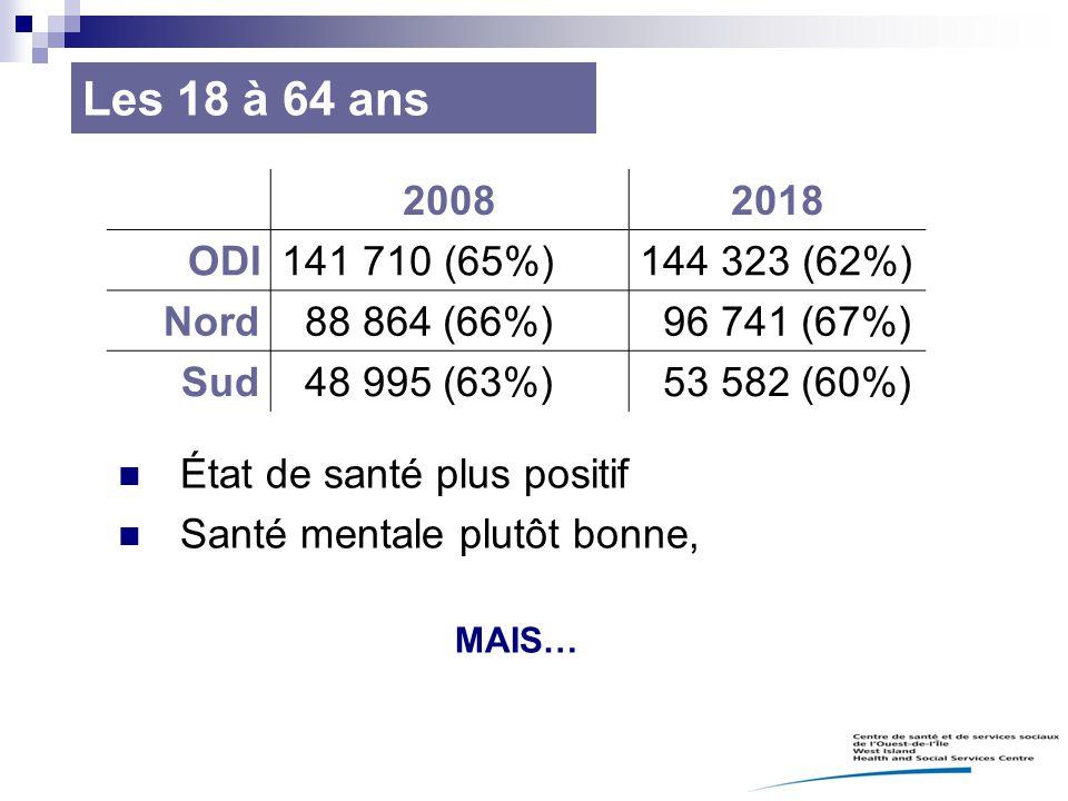 Les 18 à 64 ans 20082018 ODI141 710 (65%)144 323 (62%) Nord 88 864 (66%) 96 741 (67%) Sud 48 995 (63%) 53 582 (60%) État de santé plus positif Santé m