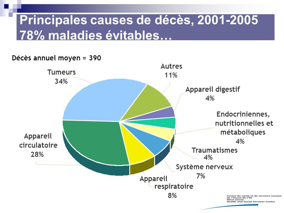 Principales causes de décès, 2001-2005 78% maladies évitables… Tumeurs 34% Appareil circulatoire 28% Appareil respiratoire 8% Traumatismes 4% Appareil