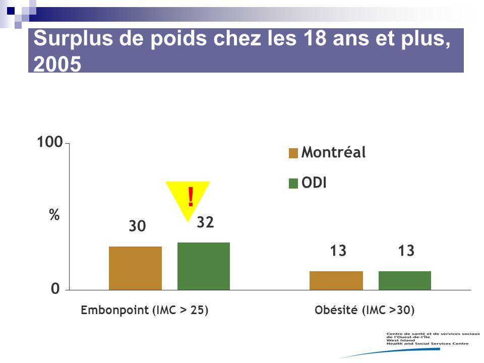 Surplus de poids chez les 18 ans et plus, 2005 ! 30 13 32 13 0 100 Embonpoint (IMC > 25)Obésité (IMC > 30) % Montréal ODI