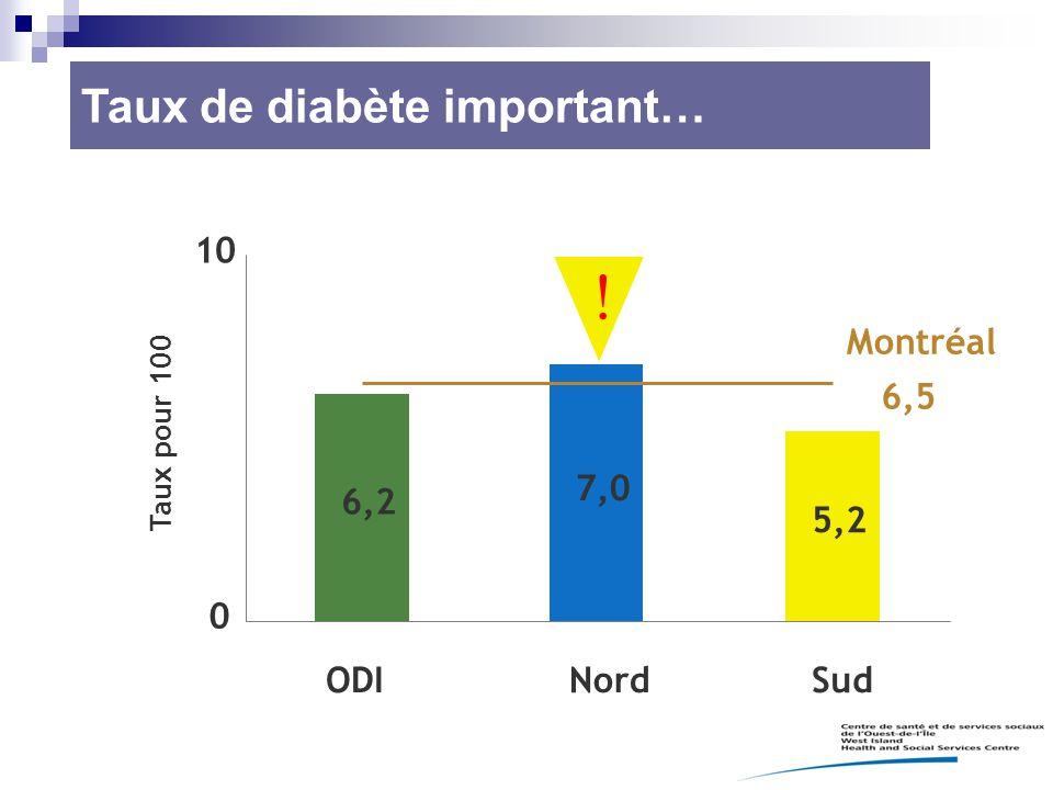 6,2 7,0 5,2 0 10 ODINordSud Montréal 6,5 Taux pour 100  Taux de diabète important…
