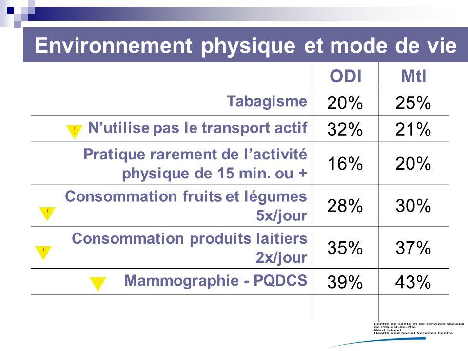 Environnement physique et mode de vie ODIMtl Tabagisme 20%25% N'utilise pas le transport actif 32%21% Pratique rarement de l'activité physique de 15 m