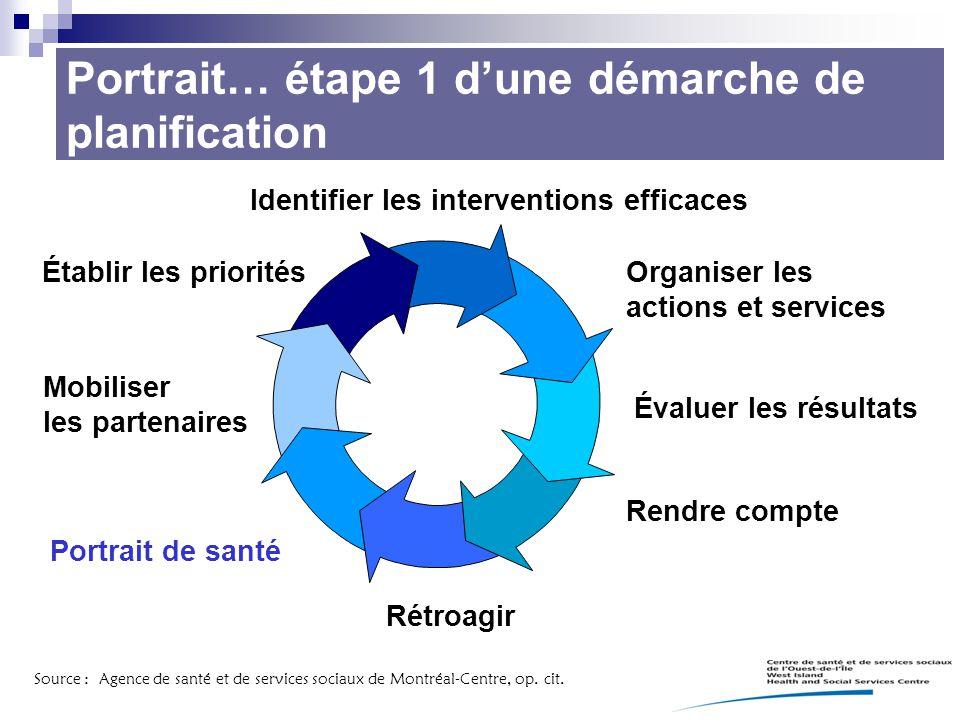 Portrait… étape 1 d'une démarche de planification Portrait de santé Établir les priorités Identifier les interventions efficaces Organiser les actions