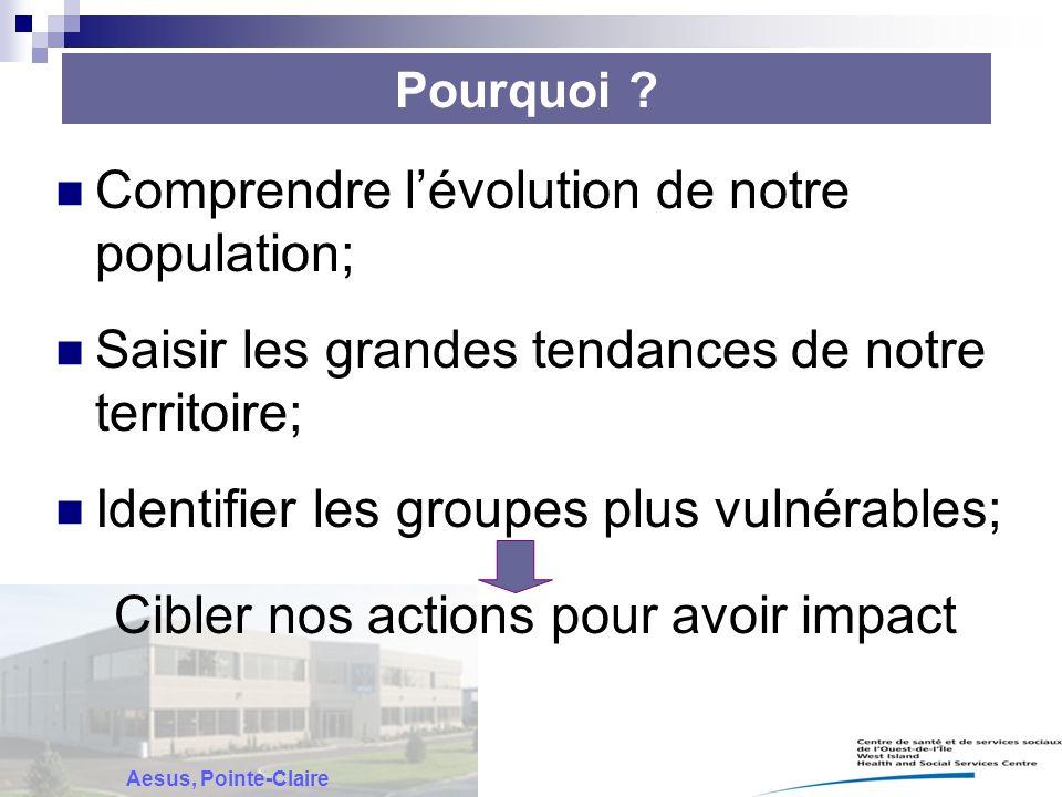 Pourquoi ? Comprendre l'évolution de notre population; Saisir les grandes tendances de notre territoire; Identifier les groupes plus vulnérables; Cibl