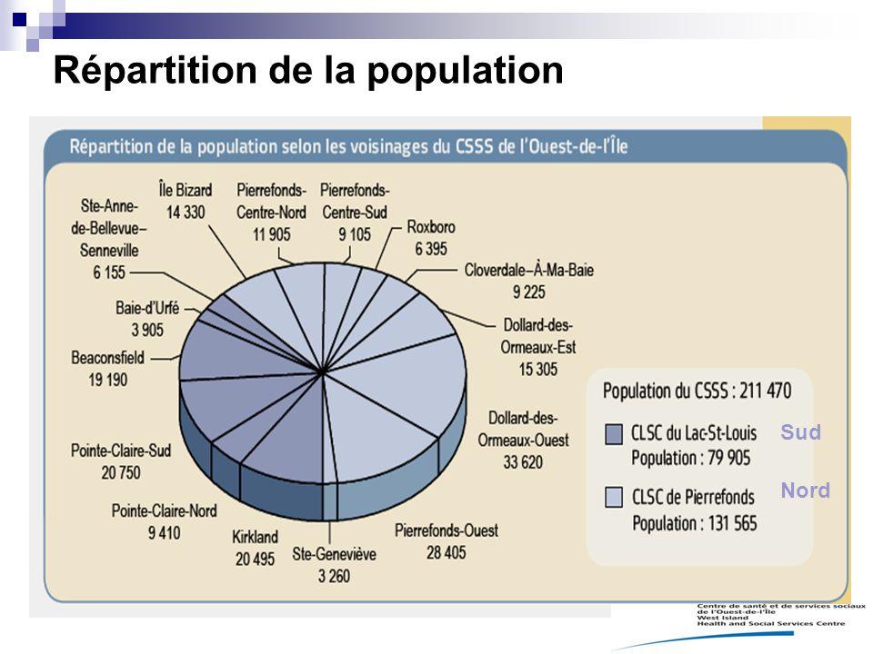 Répartition de la population Sud Nord