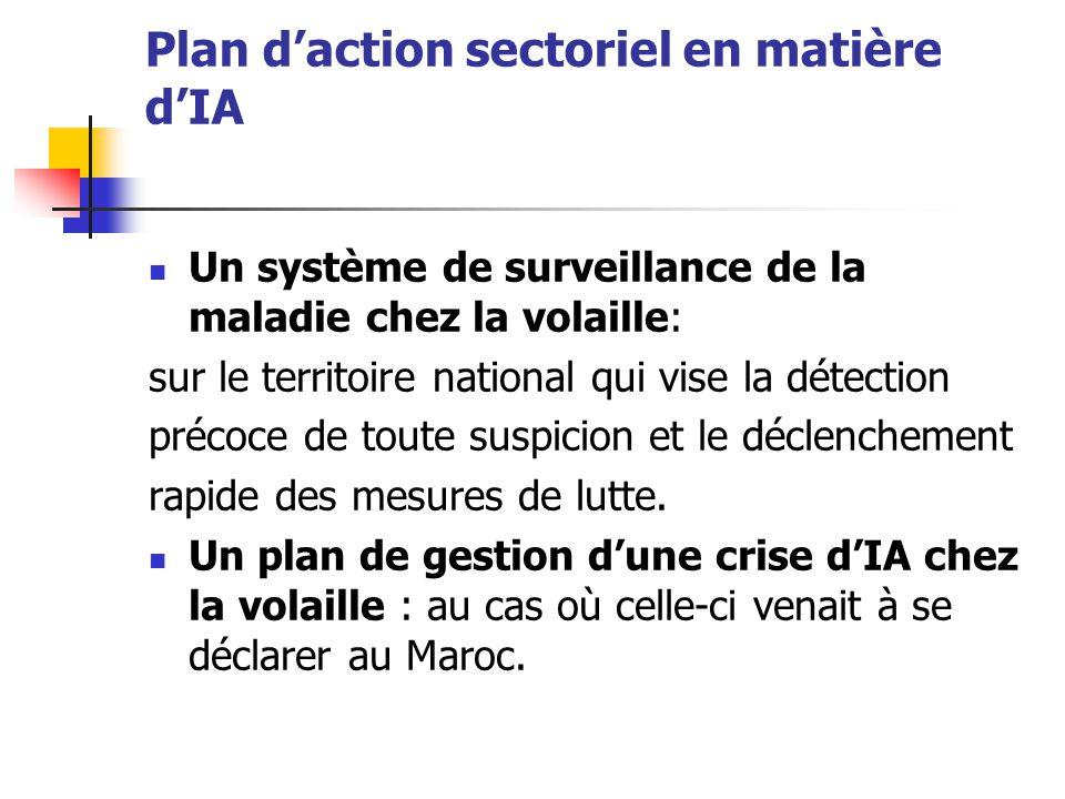 Plan d'action sectoriel en matière d'IA Un système de surveillance de la maladie chez la volaille: sur le territoire national qui vise la détection pr
