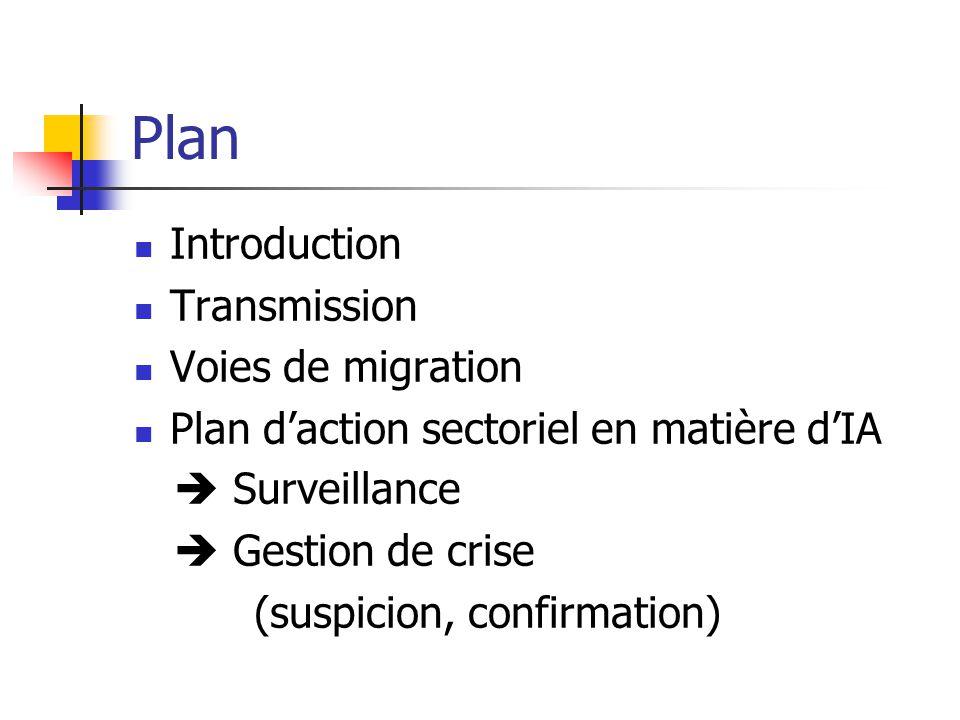 Plan Introduction Transmission Voies de migration Plan d'action sectoriel en matière d'IA  Surveillance  Gestion de crise (suspicion, confirmation)