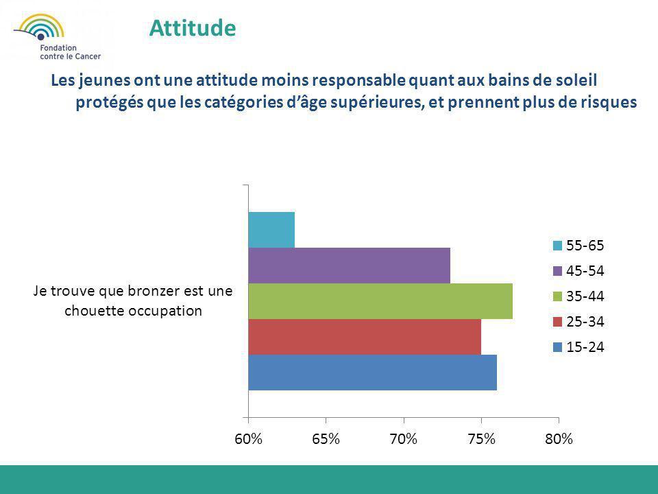 Les jeunes ont une attitude moins responsable quant aux bains de soleil protégés que les catégories d'âge supérieures, et prennent plus de risques