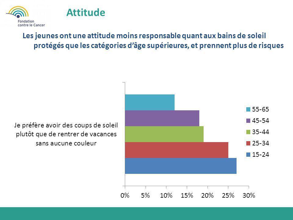 Attitude Les jeunes ont une attitude moins responsable quant aux bains de soleil protégés que les catégories d'âge supérieures, et prennent plus de ri