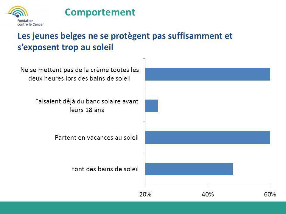 Comportement Les jeunes belges ne se protègent pas suffisamment et s'exposent trop au soleil