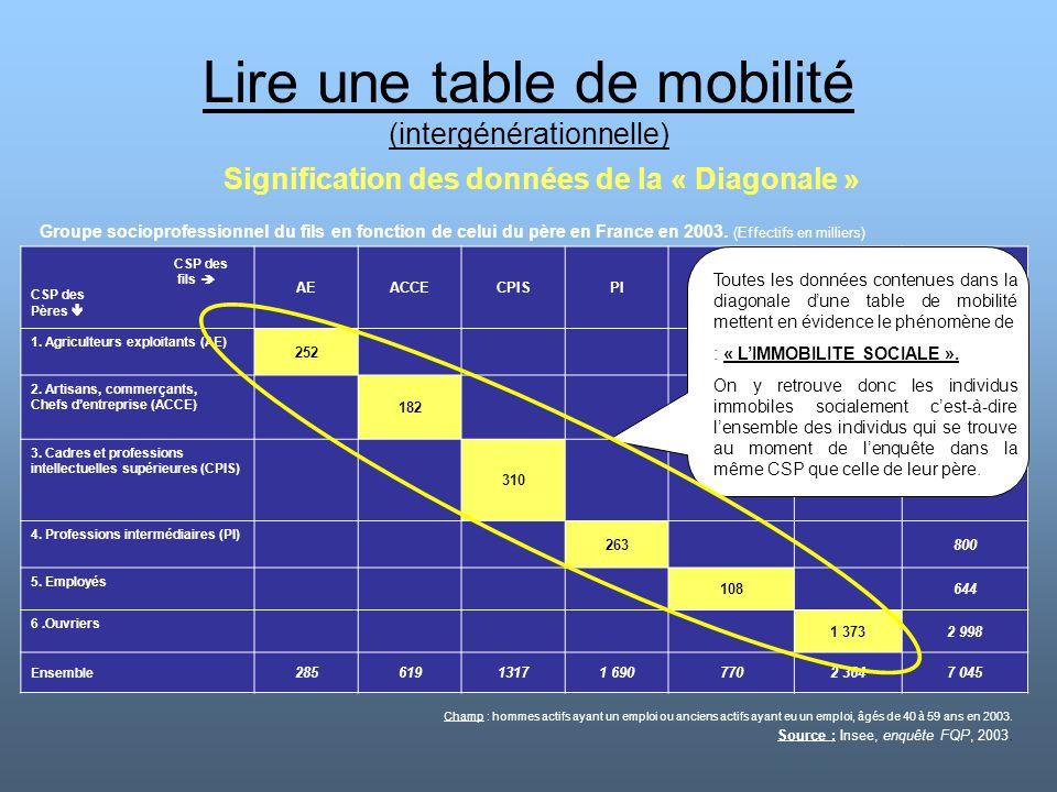 Lire une table de mobilité (intergénérationnelle) Signification des données de la « Diagonale » CSP des fils  CSP des Pères  AEACCECPISPIEmployésOuv