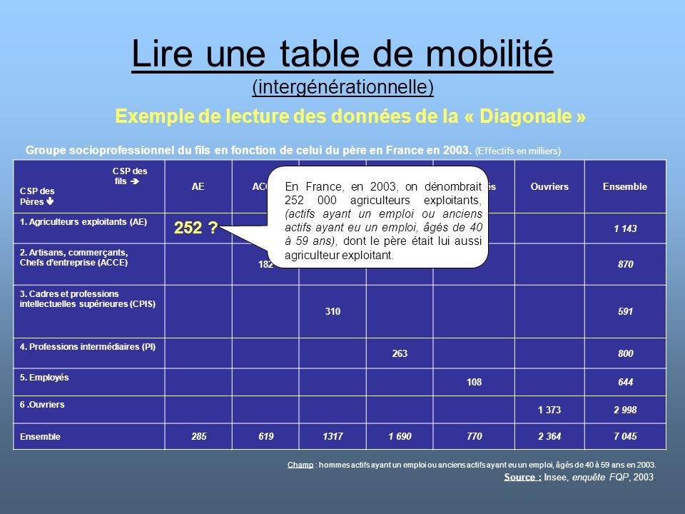 Lire une table de mobilité (intergénérationnelle) Exemple de lecture des données de la « Diagonale » CSP des fils  CSP des Pères  AEACCECPISPIEmploy