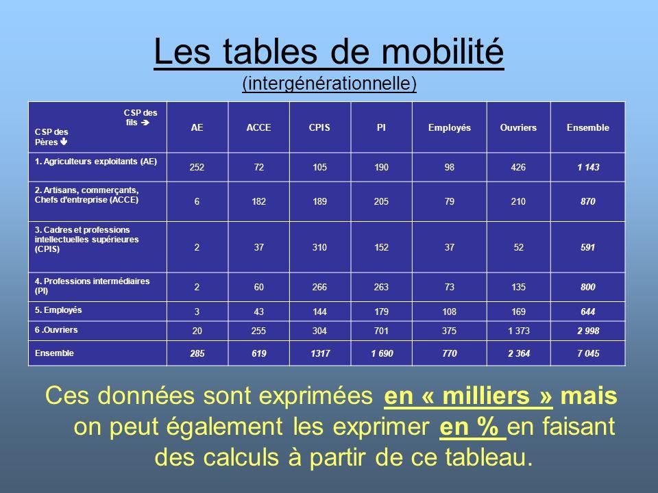 Les tables de mobilité (intergénérationnelle) CSP des fils  CSP des Pères  AEACCECPISPIEmployésOuvriersEnsemble 1. Agriculteurs exploitants (AE) 252