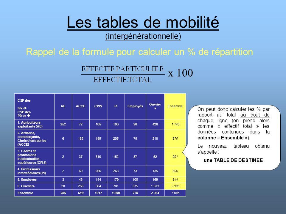 Les tables de mobilité (intergénérationnelle) CSP des fils  CSP des Pères  AEACCECPISPIEmployés Ouvrier s Ensemble 1. Agriculteurs exploitants (AE)