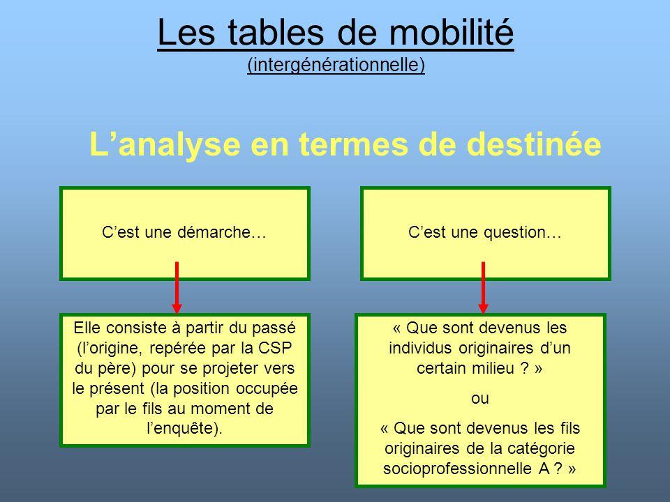 Les tables de mobilité (intergénérationnelle) L'analyse en termes de destinée C'est une démarche…C'est une question… Elle consiste à partir du passé (
