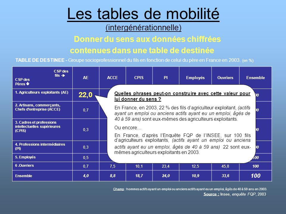 Les tables de mobilité (intergénérationnelle) Donner du sens aux données chiffrées contenues dans une table de destinée TABLE DE DESTINEE - Groupe soc