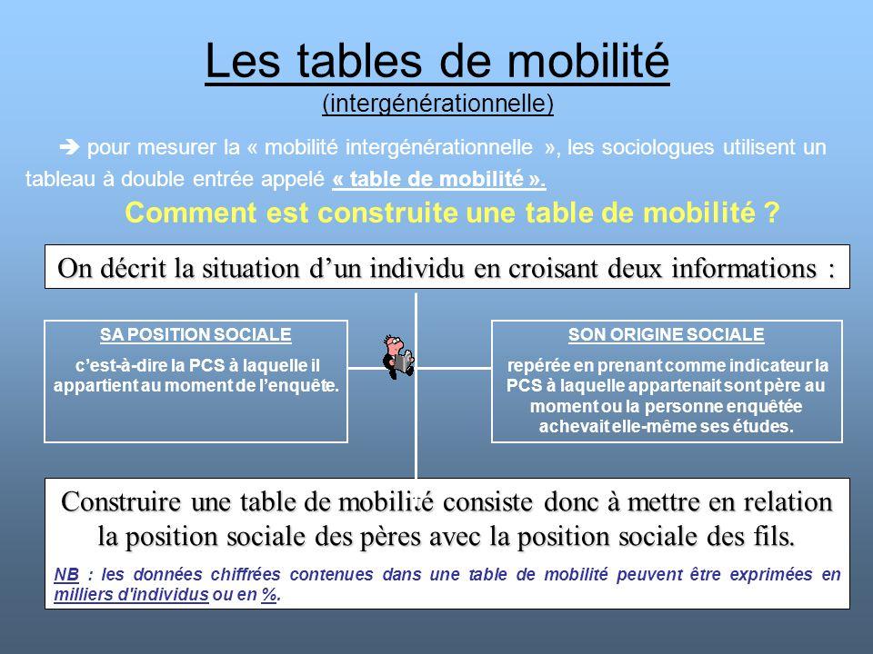 Les tables de mobilité (intergénérationnelle) Comment est construite une table de mobilité ?  pour mesurer la « mobilité intergénérationnelle », les