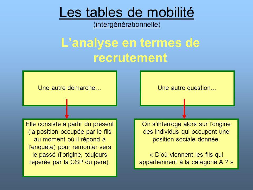 Les tables de mobilité (intergénérationnelle) L'analyse en termes de recrutement Une autre démarche…Une autre question… Elle consiste à partir du prés