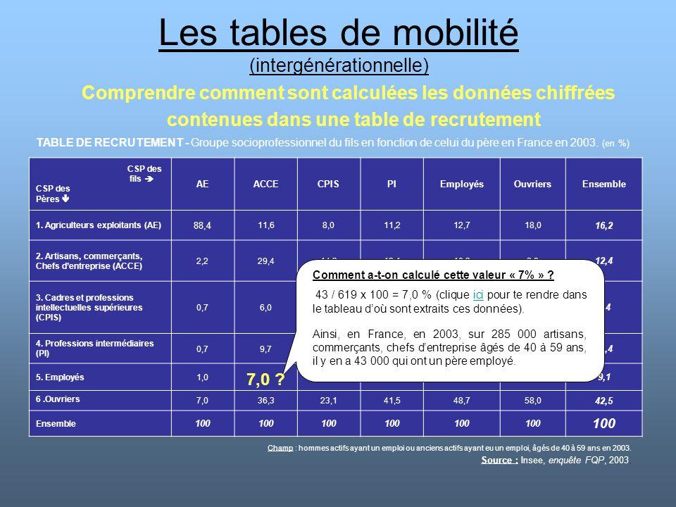 Les tables de mobilité (intergénérationnelle) Comprendre comment sont calculées les données chiffrées contenues dans une table de recrutement TABLE DE