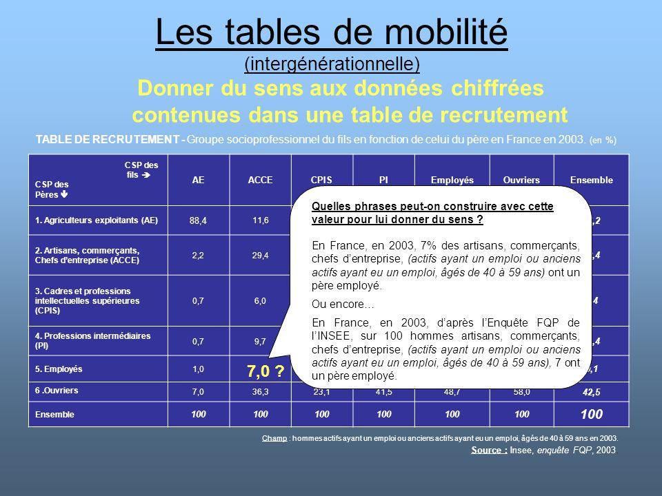 Les tables de mobilité (intergénérationnelle) Donner du sens aux données chiffrées contenues dans une table de recrutement TABLE DE RECRUTEMENT - Grou