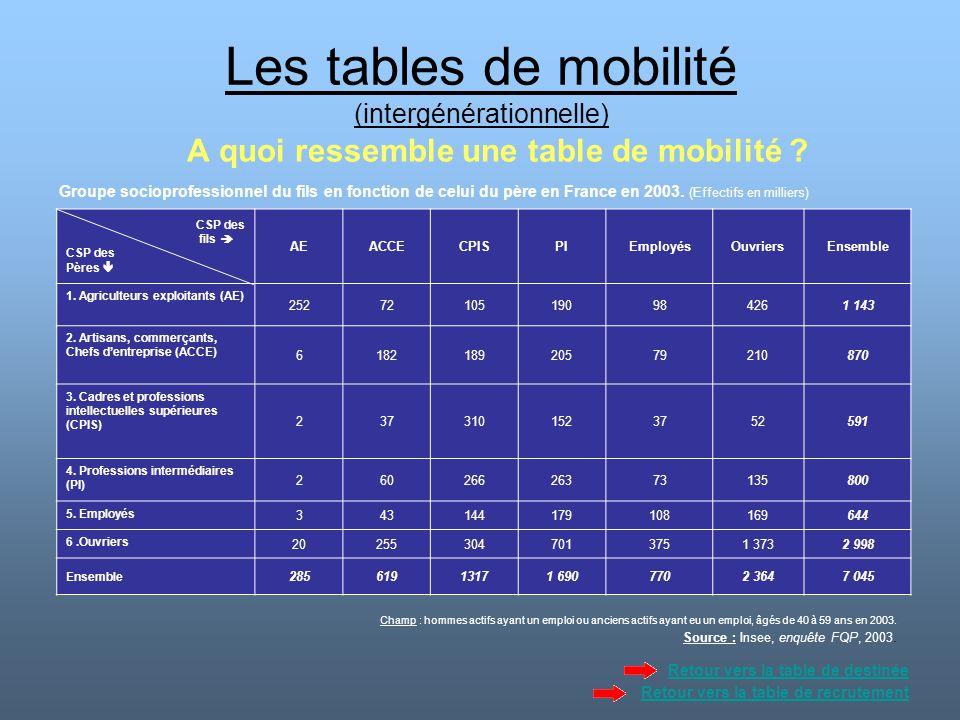 Les tables de mobilité (intergénérationnelle) A quoi ressemble une table de mobilité ? Groupe socioprofessionnel du fils en fonction de celui du père